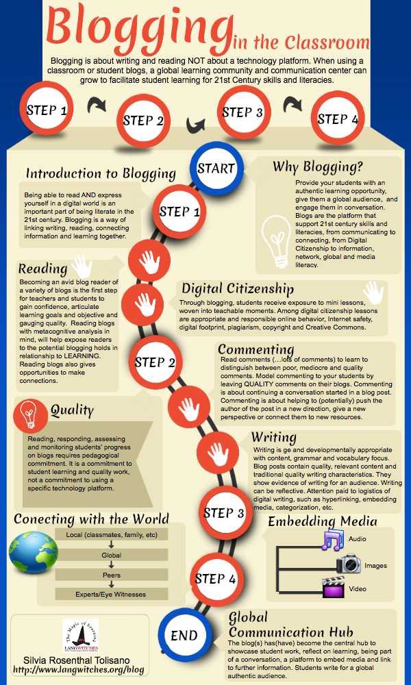 blogging-in-classroom