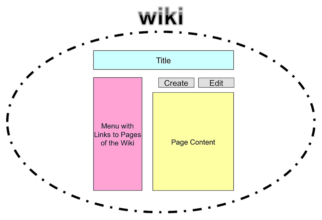 Collaborative Teaching Wiki ~ Creating and using course wikis