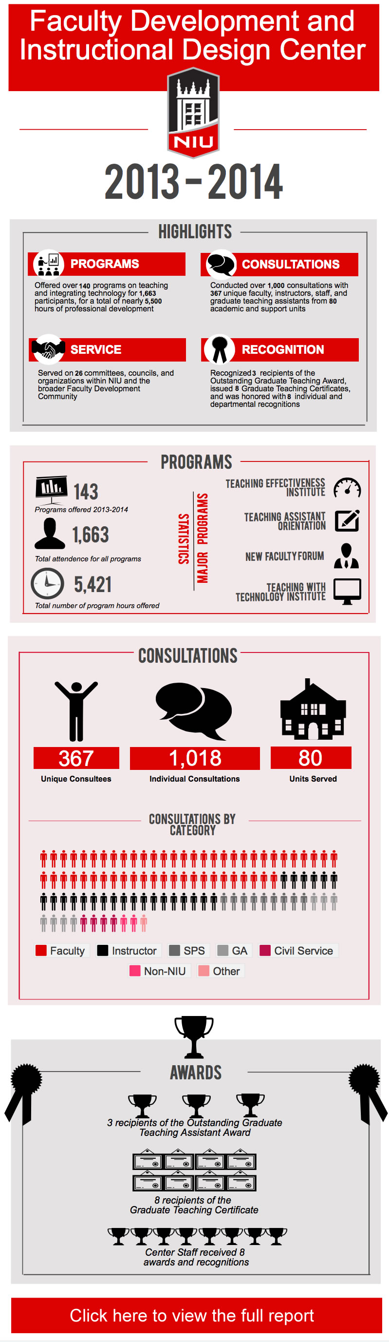 2013-2014 Annual Report Infographic