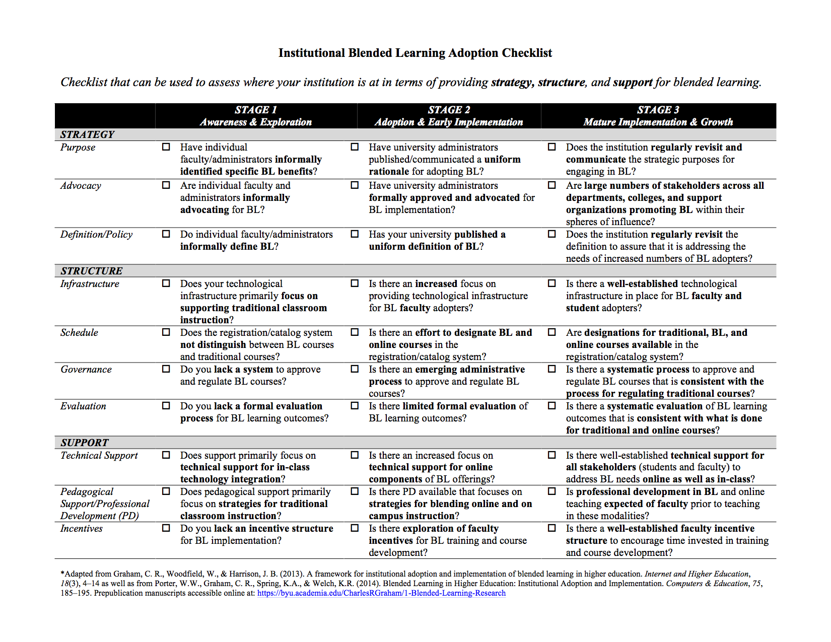 Blended Learning Institutional Adoption Checklist