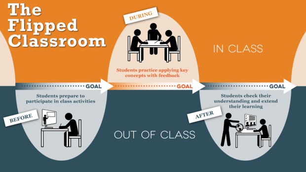 Flipped Classroom Resources From Ut Austin