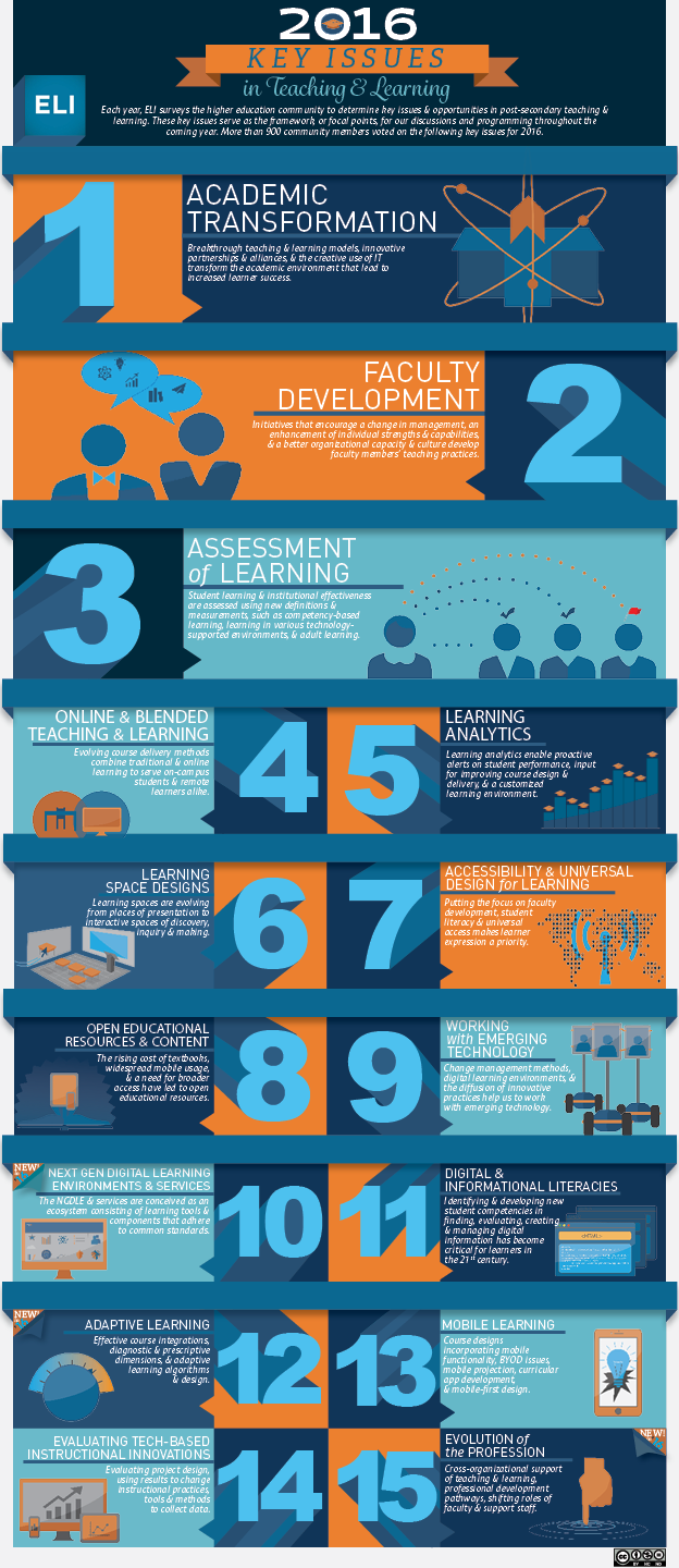 2016 Key Issues in Teaching and Learning Infographic